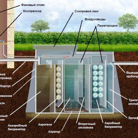 Канализация в загородном доме: септик или аэрационное очистное сооружение?